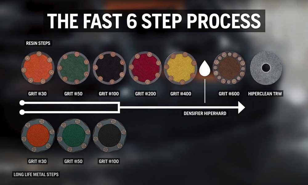 fast 6 step process